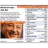 Carlos Slim 4 Jaar Aan De Top
